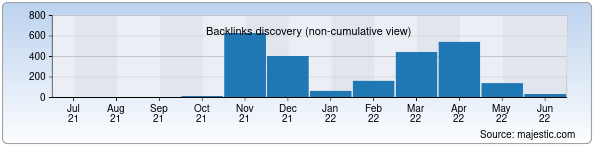 Referring Domains Discovery Chart from Majestic SEO for uzhits.uz