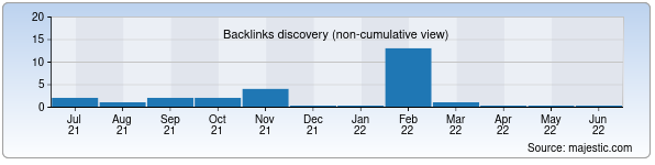 Referring Domains Discovery Chart from Majestic SEO for uzhome.uz