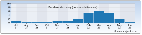 Referring Domains Discovery Chart from Majestic SEO for uzicps.uz