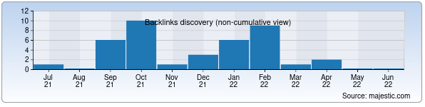 Referring Domains Discovery Chart from Majestic SEO for uzimpex.uz