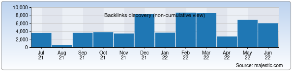 Referring Domains Discovery Chart from Majestic SEO for uzintour.uz