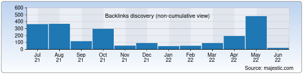 Referring Domains Discovery Chart from Majestic SEO for uzkabel.uz