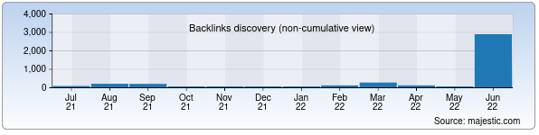 Referring Domains Discovery Chart from Majestic SEO for uzkart.uz