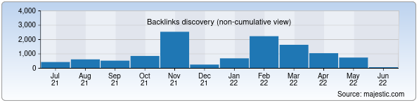 Referring Domains Discovery Chart from Majestic SEO for uzkimyosanoat.uz