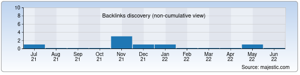 Referring Domains Discovery Chart from Majestic SEO for uzkitob.uz