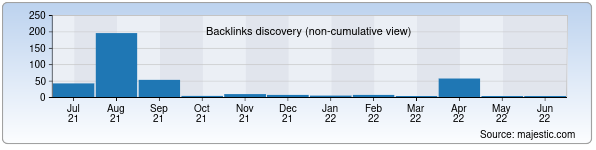 Referring Domains Discovery Chart from Majestic SEO for uzkommunhizmat.uz