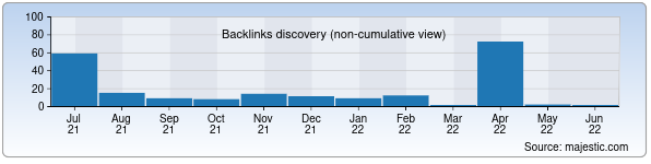 Referring Domains Discovery Chart from Majestic SEO for uzktjm.uz
