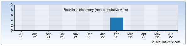 Referring Domains Discovery Chart from Majestic SEO for uzlidep.dst.uz