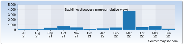 Referring Domains Discovery Chart from Majestic SEO for uzlidep.uz