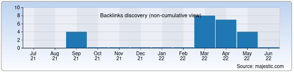 Referring Domains Discovery Chart from Majestic SEO for uzmarkazimpex.uz