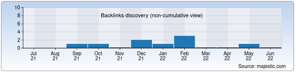 Referring Domains Discovery Chart from Majestic SEO for uzmebel.uz