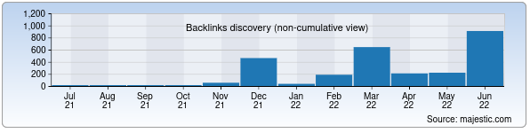 Referring Domains Discovery Chart from Majestic SEO for uzmei.uz