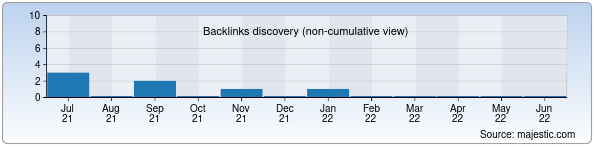 Referring Domains Discovery Chart from Majestic SEO for uzminda.uz