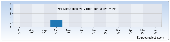 Referring Domains Discovery Chart from Majestic SEO for uzmob.uz