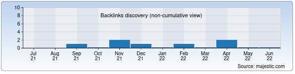 Referring Domains Discovery Chart from Majestic SEO for uzmolodej.uz