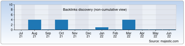 Referring Domains Discovery Chart from Majestic SEO for uzmstt.uz