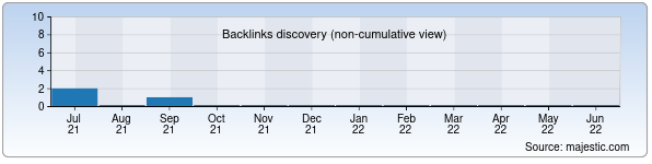 Referring Domains Discovery Chart from Majestic SEO for uzmusic.uz