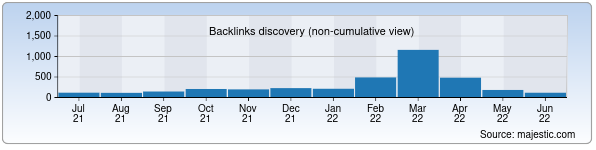 Referring Domains Discovery Chart from Majestic SEO for uznature.uz