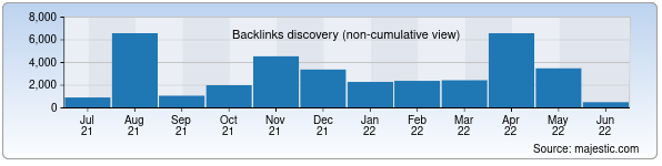 Referring Domains Discovery Chart from Majestic SEO for uznavo.uz