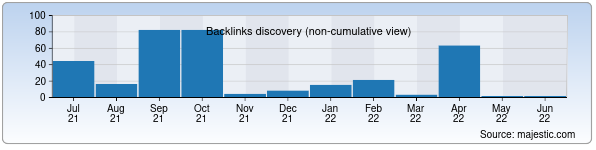Referring Domains Discovery Chart from Majestic SEO for uzneftegaz.uz