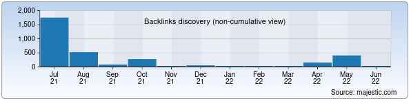 Referring Domains Discovery Chart from Majestic SEO for uzngsi.uz