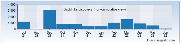 Referring Domains Discovery Chart from Majestic SEO for uzonline.uz