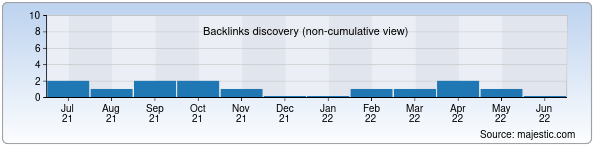 Referring Domains Discovery Chart from Majestic SEO for uzpfiti.uz