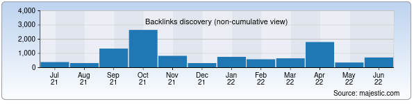Referring Domains Discovery Chart from Majestic SEO for uzrailway.uz