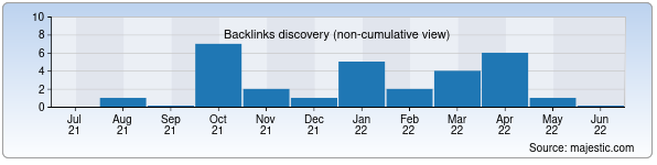 Referring Domains Discovery Chart from Majestic SEO for uzrentek.uz