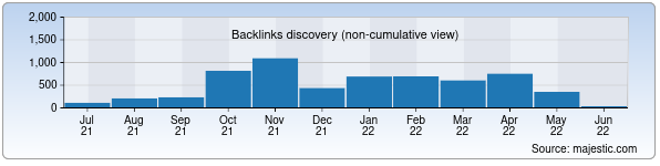 Referring Domains Discovery Chart from Majestic SEO for uzreport.uz