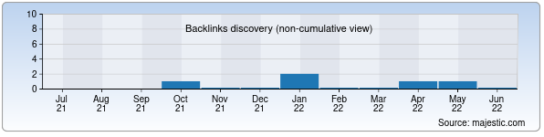 Referring Domains Discovery Chart from Majestic SEO for uzru.uz