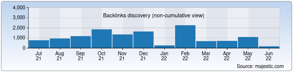Referring Domains Discovery Chart from Majestic SEO for uzrvb.uz
