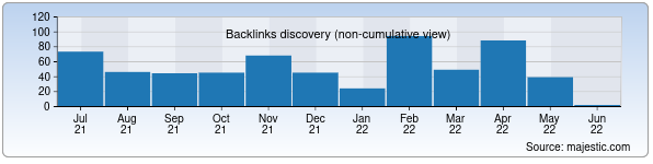 Referring Domains Discovery Chart from Majestic SEO for uzscience.uz