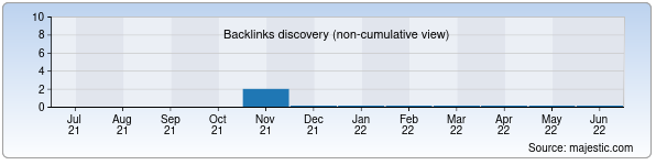 Referring Domains Discovery Chart from Majestic SEO for uzshifo.zn.uz
