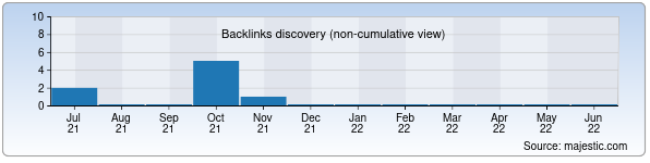 Referring Domains Discovery Chart from Majestic SEO for uzshina.uz