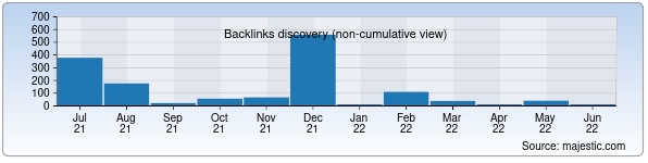 Referring Domains Discovery Chart from Majestic SEO for uzsmart.uz