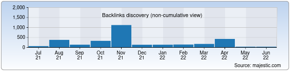 Referring Domains Discovery Chart from Majestic SEO for uzswlu.uz