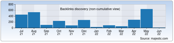 Referring Domains Discovery Chart from Majestic SEO for uzte.uz