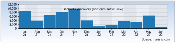 Referring Domains Discovery Chart from Majestic SEO for uztelecom.uz