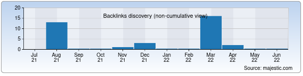 Referring Domains Discovery Chart from Majestic SEO for uztem.uz