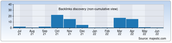 Referring Domains Discovery Chart from Majestic SEO for uztender.uz