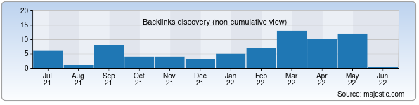 Referring Domains Discovery Chart from Majestic SEO for uztex.uz