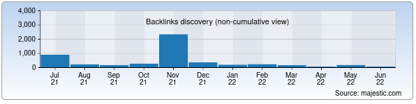 Referring Domains Discovery Chart from Majestic SEO for uztg.uz