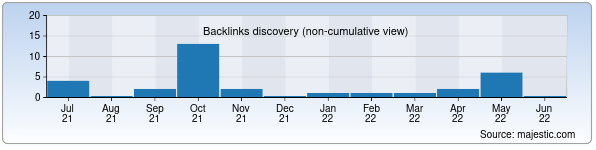 Referring Domains Discovery Chart from Majestic SEO for uzttm.uz
