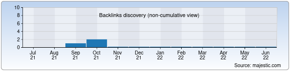 Referring Domains Discovery Chart from Majestic SEO for uzturkiston.uz