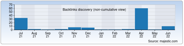 Referring Domains Discovery Chart from Majestic SEO for vak.uz