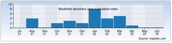 Referring Domains Discovery Chart from Majestic SEO for valstatex.uz