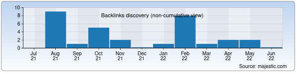 Referring Domains Discovery Chart from Majestic SEO for valves.uz