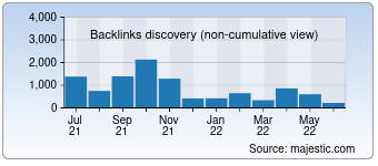 Majestic Backlink History Chart for vammebel.ru