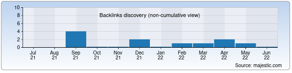 Referring Domains Discovery Chart from Majestic SEO for varikoz.uz